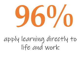 96% apply learning to life and work
