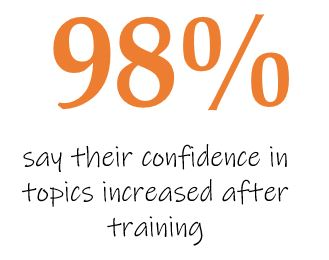 98% increase in confidence after training