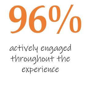 96% actively engaged in the experience